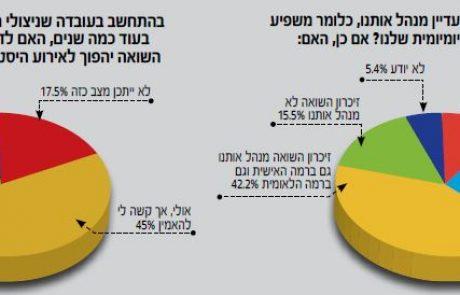 סקר מרכז הארגונים: 80%  מהישראלים סבורים כי השואה תהפוך לאירוע היסטורי עמום